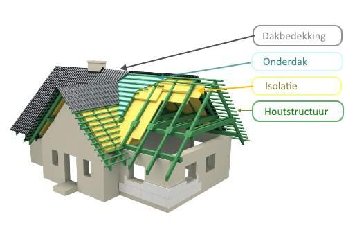 Structuur nieuw dak