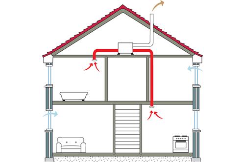 Werking en kostprijs ventilatiesysteem D